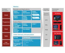 IPTV i OTT - Arris Medios