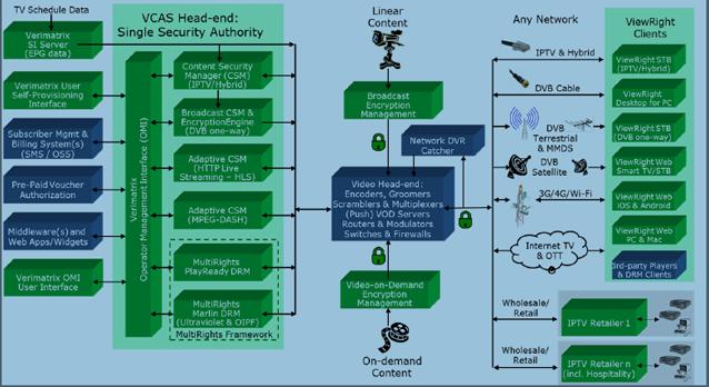 IPTV i OTT - VCAS System Architecture
