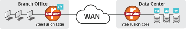 WAN optimizacija